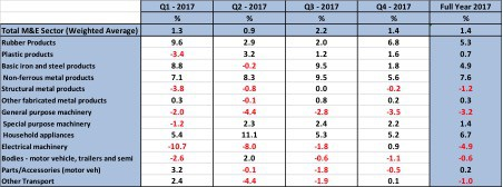 State of the Metals and Engineering Sector 2017 to 2018